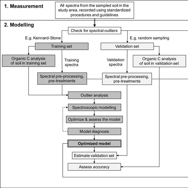 Soil Proximal Sensing For Soil Carbon Accounting
