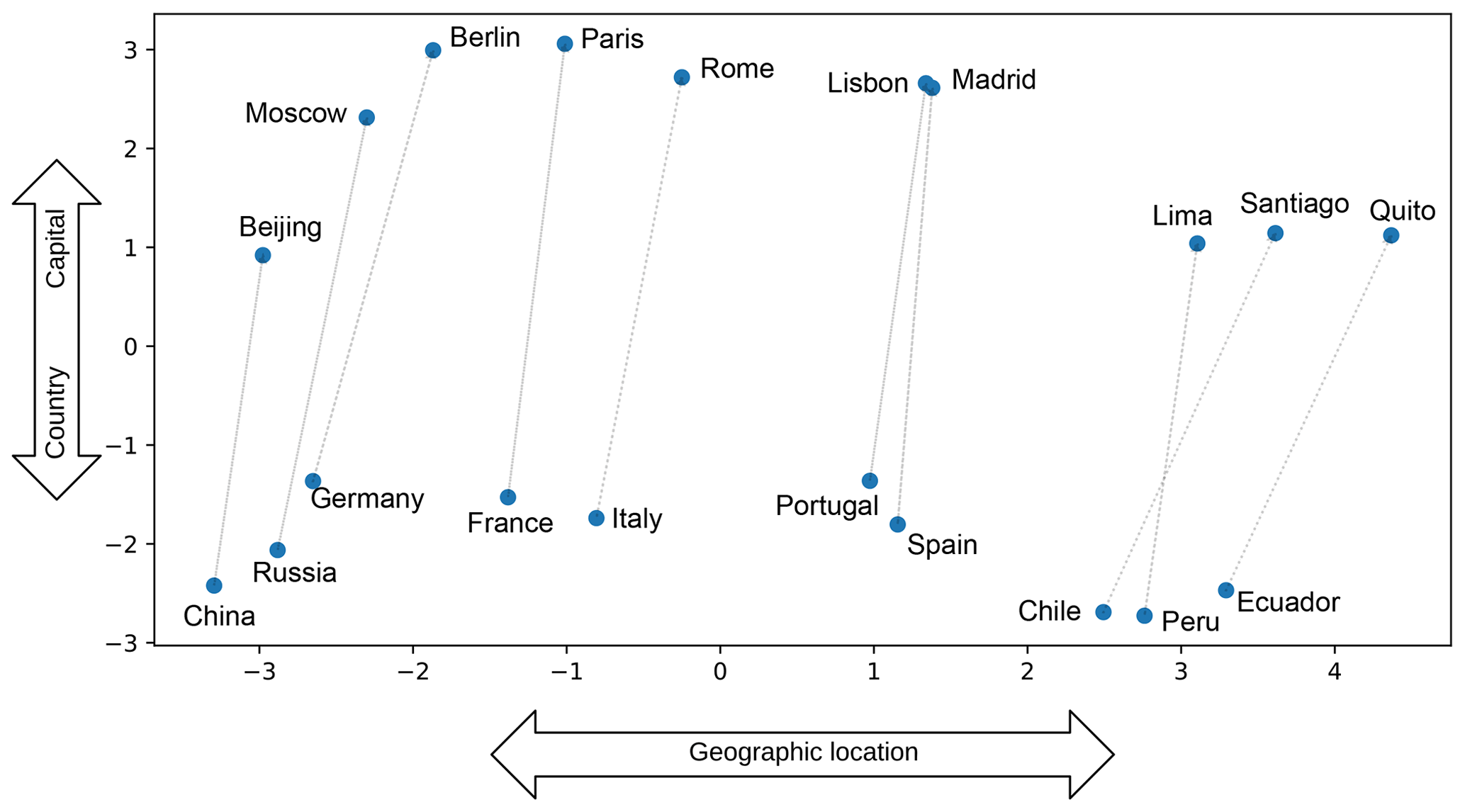 SOIL - Word embeddings for application in geosciences: development