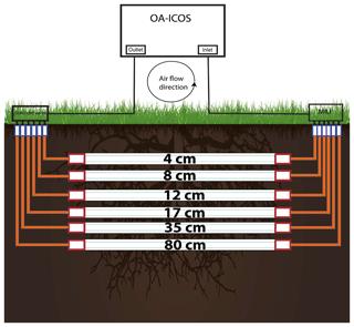 https://www.soil-journal.net/5/49/2019/soil-5-49-2019-f02