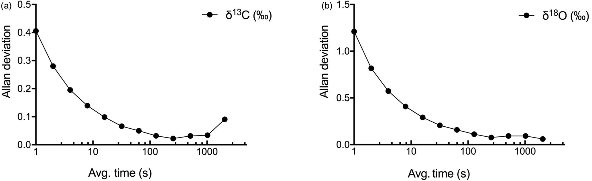 SOIL - Application of a laser-based spectrometer for ...