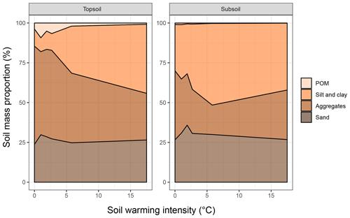 https://www.soil-journal.net/6/115/2020/soil-6-115-2020-f02