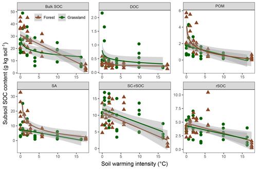 https://www.soil-journal.net/6/115/2020/soil-6-115-2020-f05