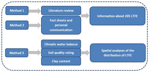 https://soil.copernicus.org/articles/6/579/2020/soil-6-579-2020-f01
