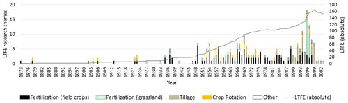 https://soil.copernicus.org/articles/6/579/2020/soil-6-579-2020-f03