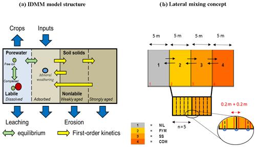 https://soil.copernicus.org/articles/7/107/2021/soil-7-107-2021-f02