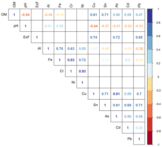 https://soil.copernicus.org/articles/7/15/2021/soil-7-15-2021-f04
