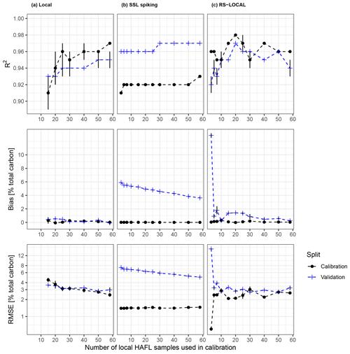 https://soil.copernicus.org/articles/7/193/2021/soil-7-193-2021-f07