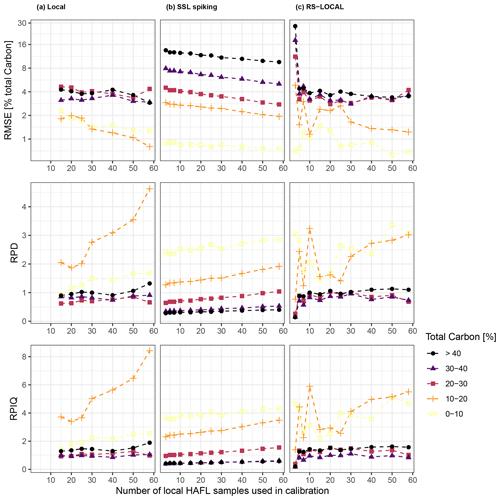 https://soil.copernicus.org/articles/7/193/2021/soil-7-193-2021-f09