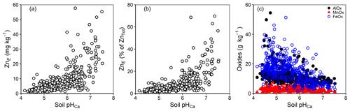 https://soil.copernicus.org/articles/7/255/2021/soil-7-255-2021-f05