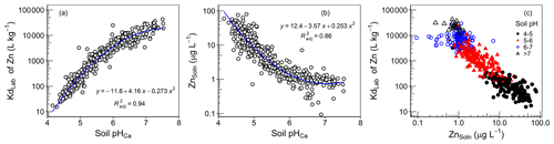 https://soil.copernicus.org/articles/7/255/2021/soil-7-255-2021-f06