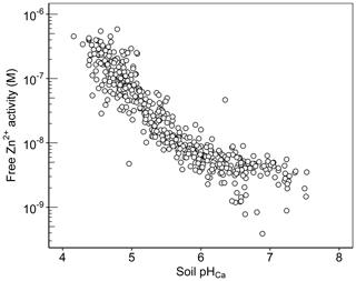 https://soil.copernicus.org/articles/7/255/2021/soil-7-255-2021-f09