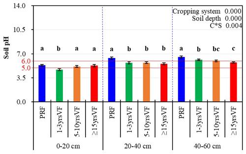 https://soil.copernicus.org/articles/7/333/2021/soil-7-333-2021-f06