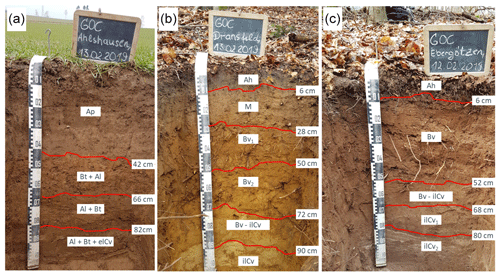 https://soil.copernicus.org/articles/7/347/2021/soil-7-347-2021-f01