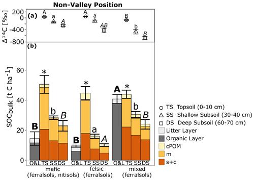 https://soil.copernicus.org/articles/7/453/2021/soil-7-453-2021-f04